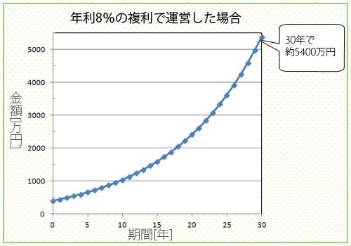 年利8%の複利で運用・複利の効果:30年で約5400万円