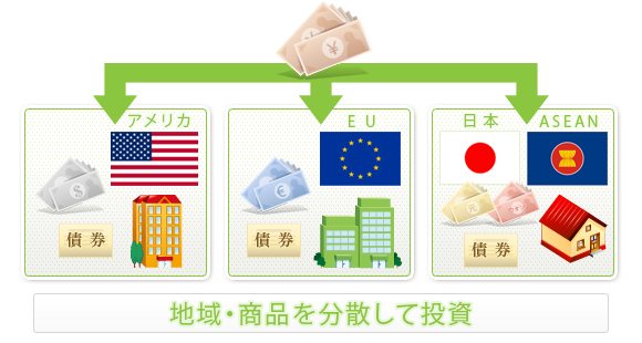 地域・商品タイプを分散して投資