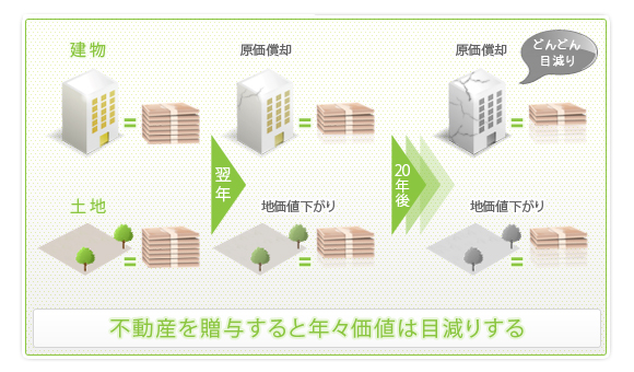 不動産の贈与では減価償却と土地価格の値下がりで年々資産価値が目減りしていく
